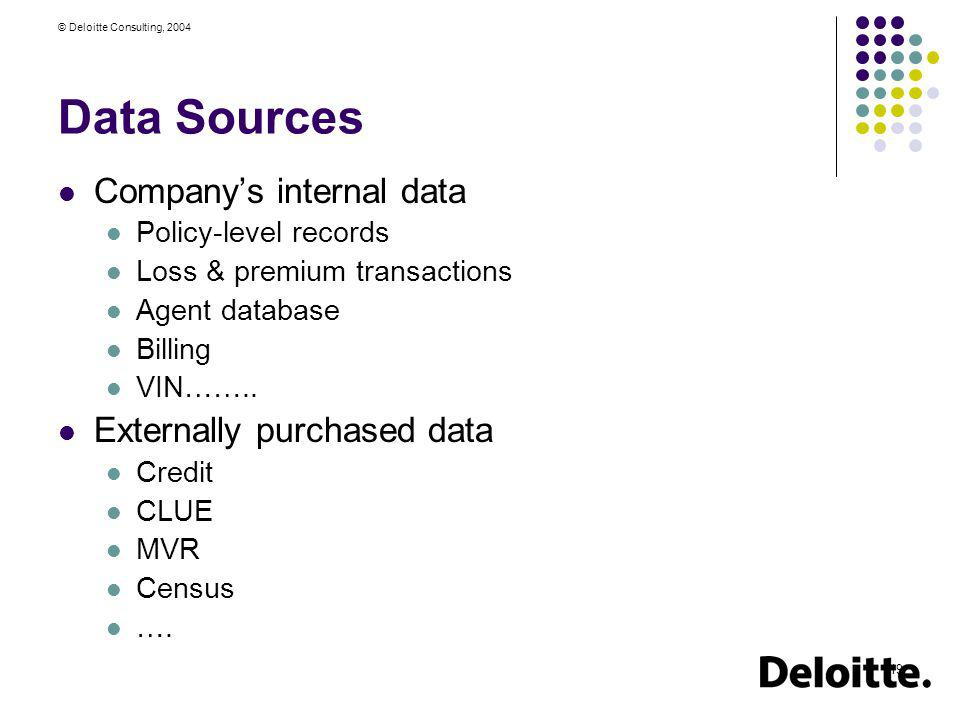 Data Sources Company's internal data Externally purchased data