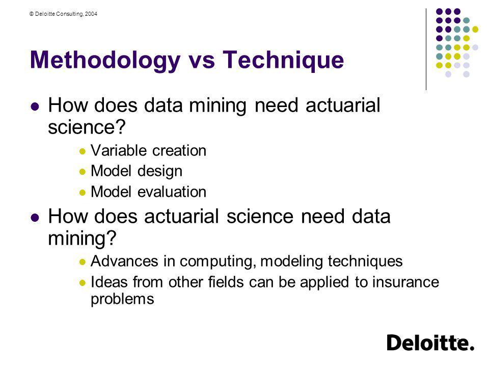 Methodology vs Technique