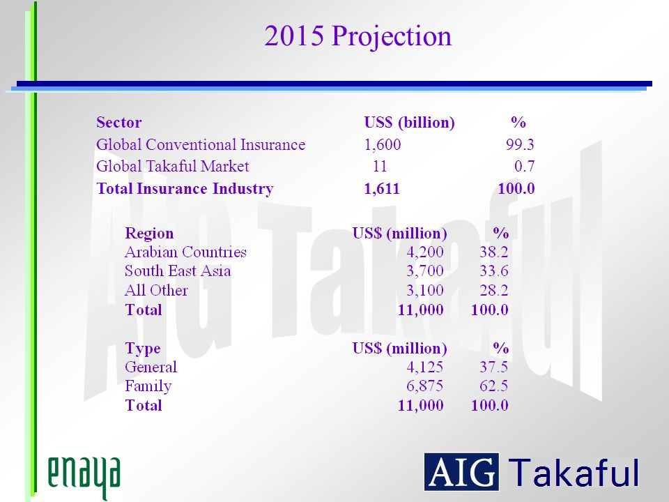 2015 Projection Sector US$ (billion) %