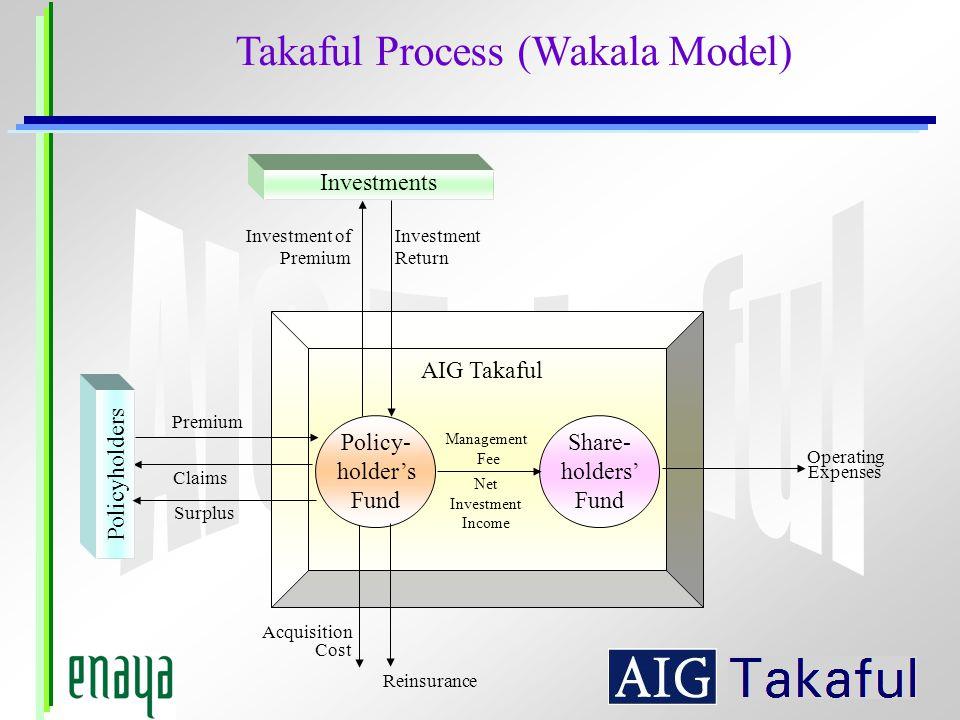 Takaful Process (Wakala Model)
