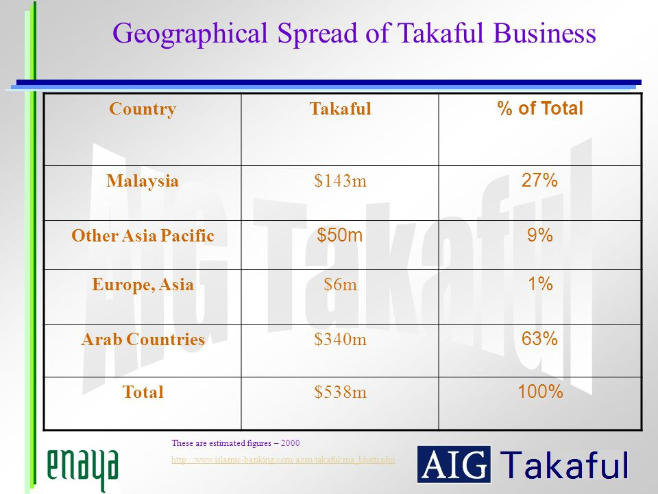 Geographical Spread of Takaful Business