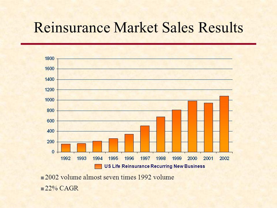 Reinsurance Market Sales Results