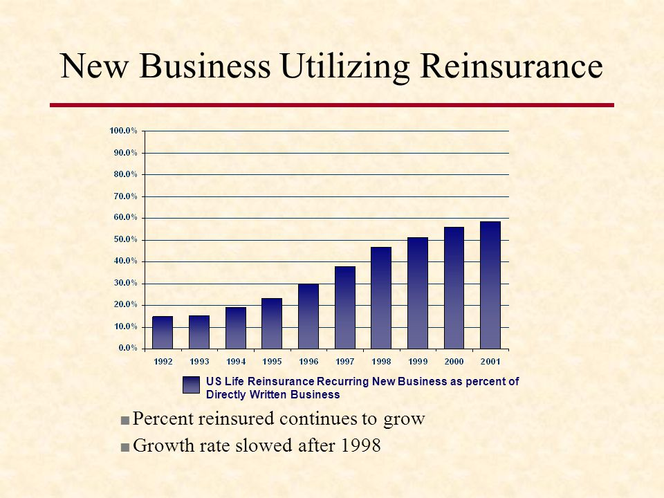 New Business Utilizing Reinsurance