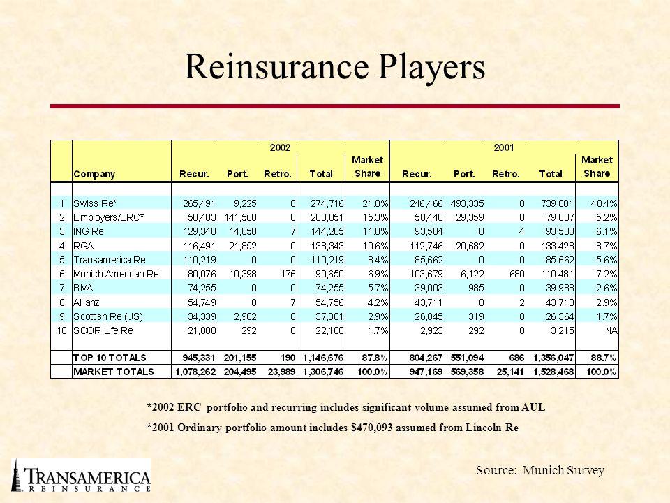 Reinsurance Players Source: Munich Survey