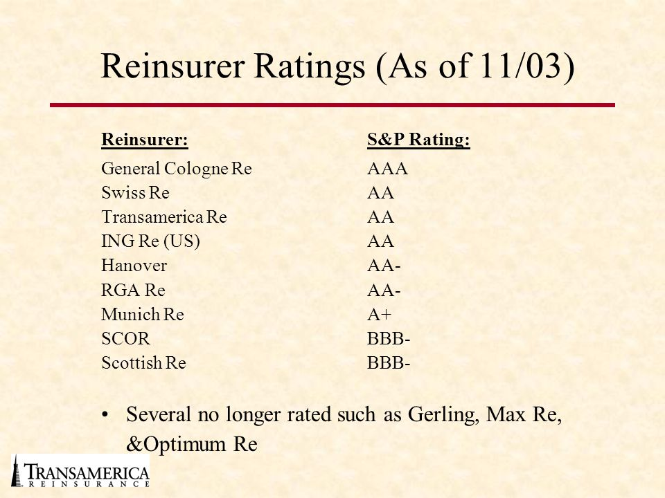 Reinsurer Ratings (As of 11/03)