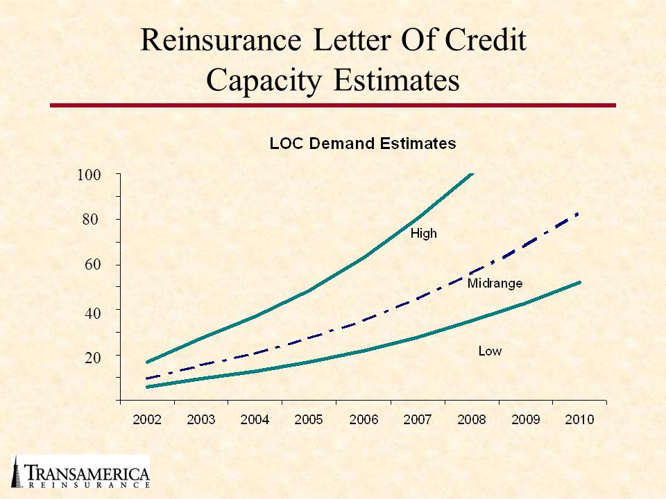 Reinsurance Letter Of Credit Capacity Estimates