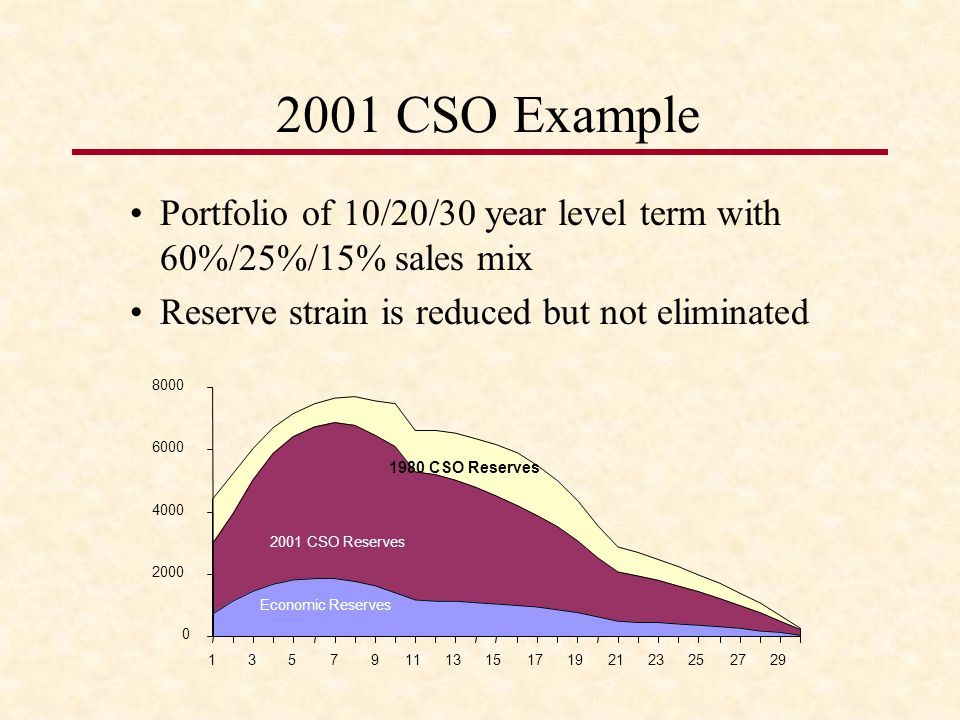 2001 CSO Example Portfolio of 10/20/30 year level term with 60%/25%/15% sales mix. Reserve strain is reduced but not eliminated.
