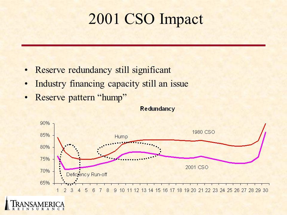 2001 CSO Impact Reserve redundancy still significant