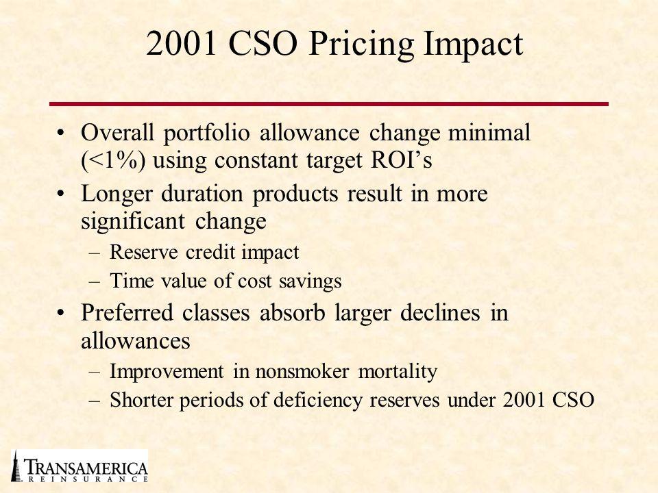 2001 CSO Pricing Impact Overall portfolio allowance change minimal (<1%) using constant target ROI's.