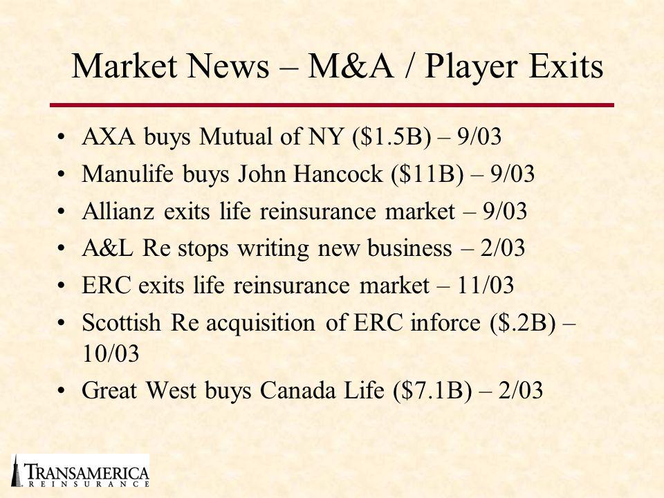 Market News – M&A / Player Exits