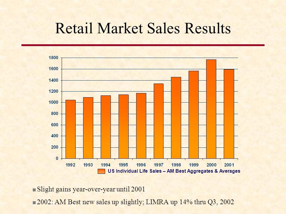 Retail Market Sales Results