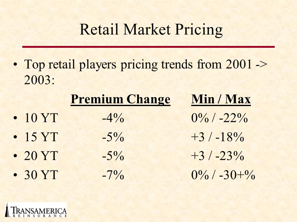 Retail Market Pricing Top retail players pricing trends from 2001 -> 2003: Premium Change Min / Max.