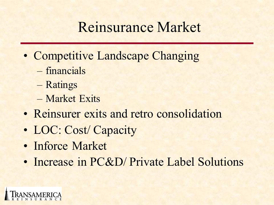 Reinsurance Market Competitive Landscape Changing