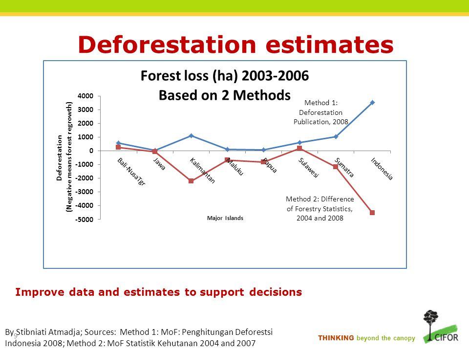 Deforestation estimates
