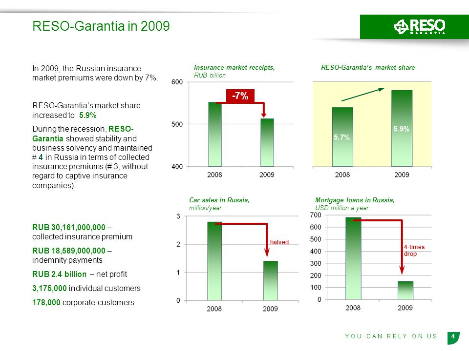 RESO-Garantia in 2009 In 2009, the Russian insurance market premiums were down by 7%. RESO-Garantia's market share increased to 5.9%