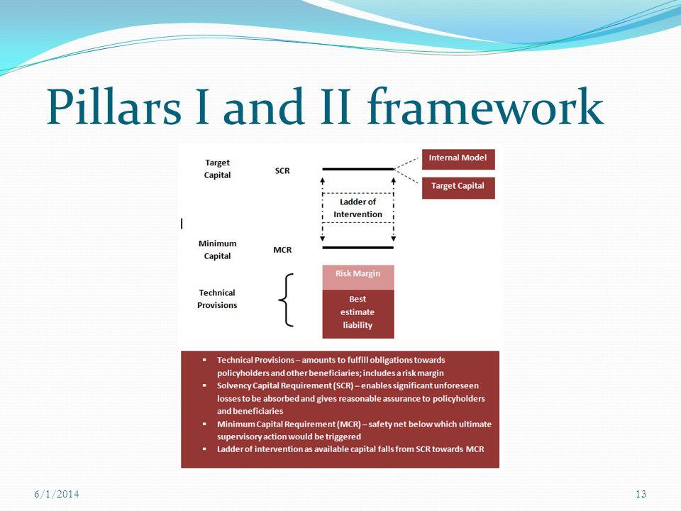 Pillars I and II framework