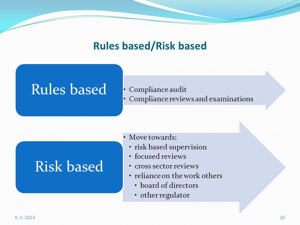 Rules based/Risk based