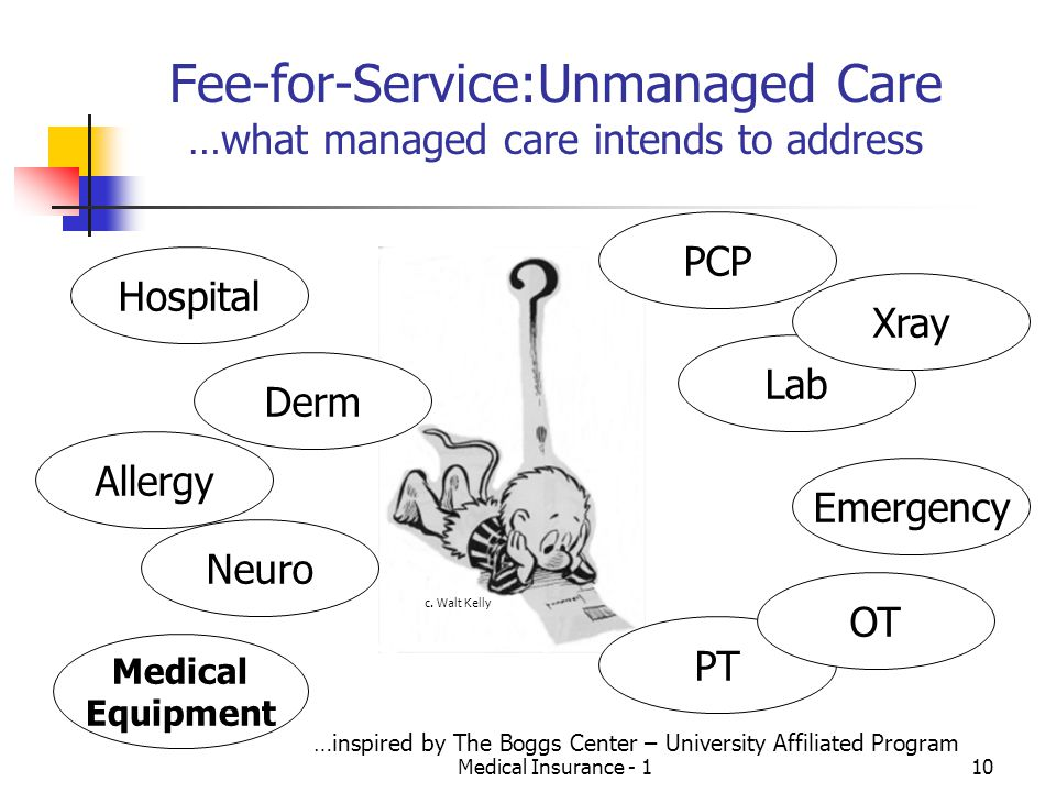 Fee-for-Service:Unmanaged Care …what managed care intends to address