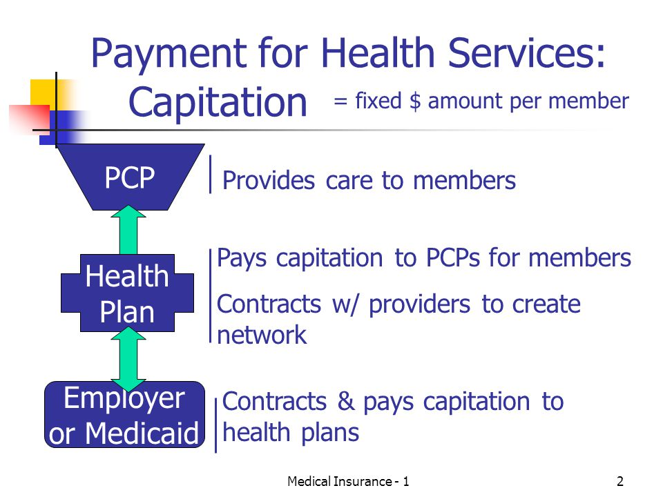Payment for Health Services: Capitation