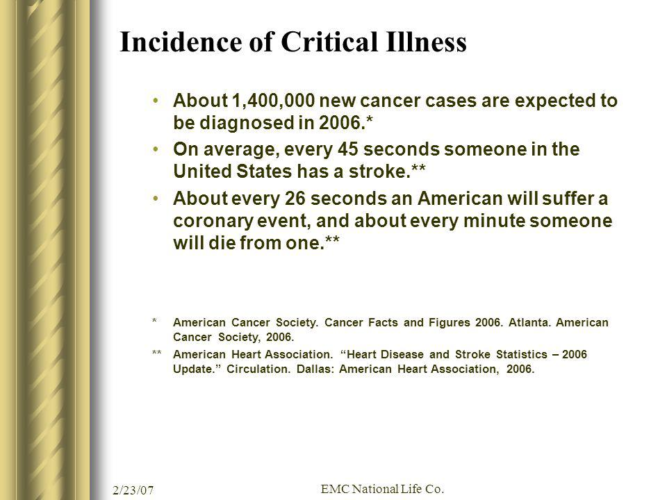 Incidence of Critical Illness