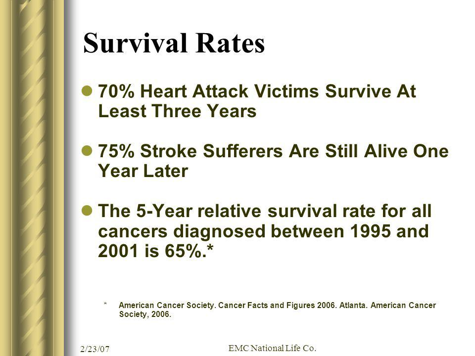 Survival Rates 70% Heart Attack Victims Survive At Least Three Years