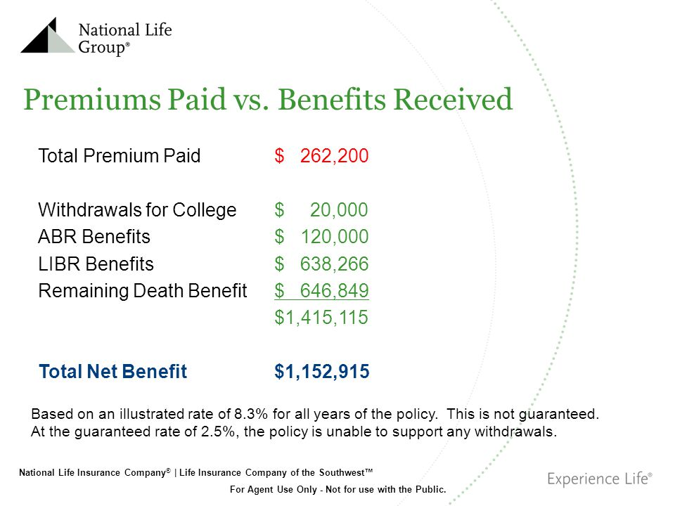 Premiums Paid vs. Benefits Received