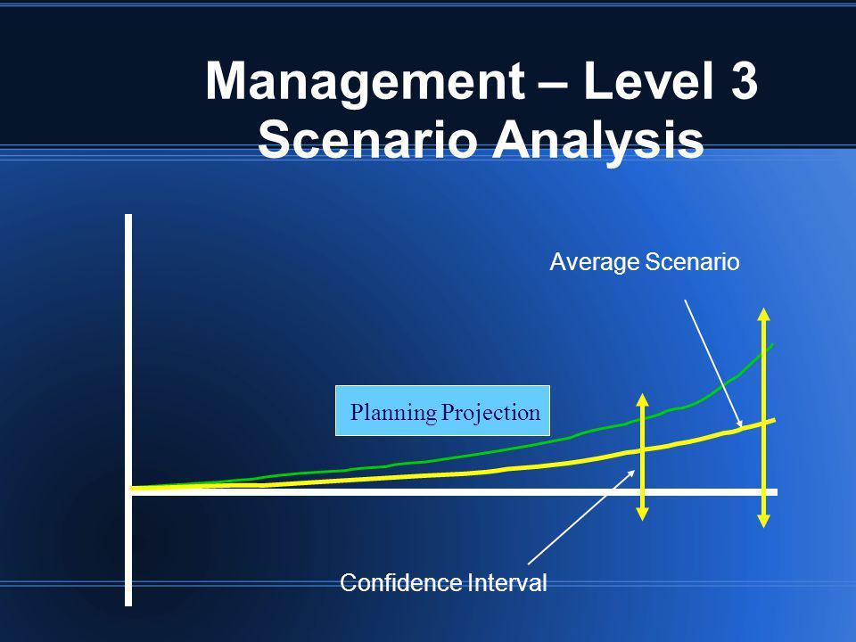 Management – Level 3 Scenario Analysis