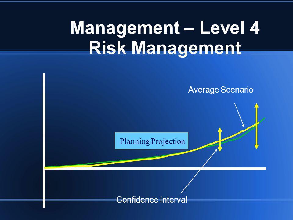 Management – Level 4 Risk Management