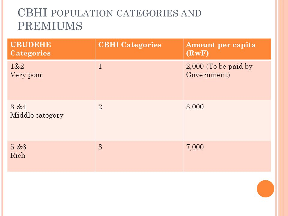 CBHI population categories and PREMIUMS