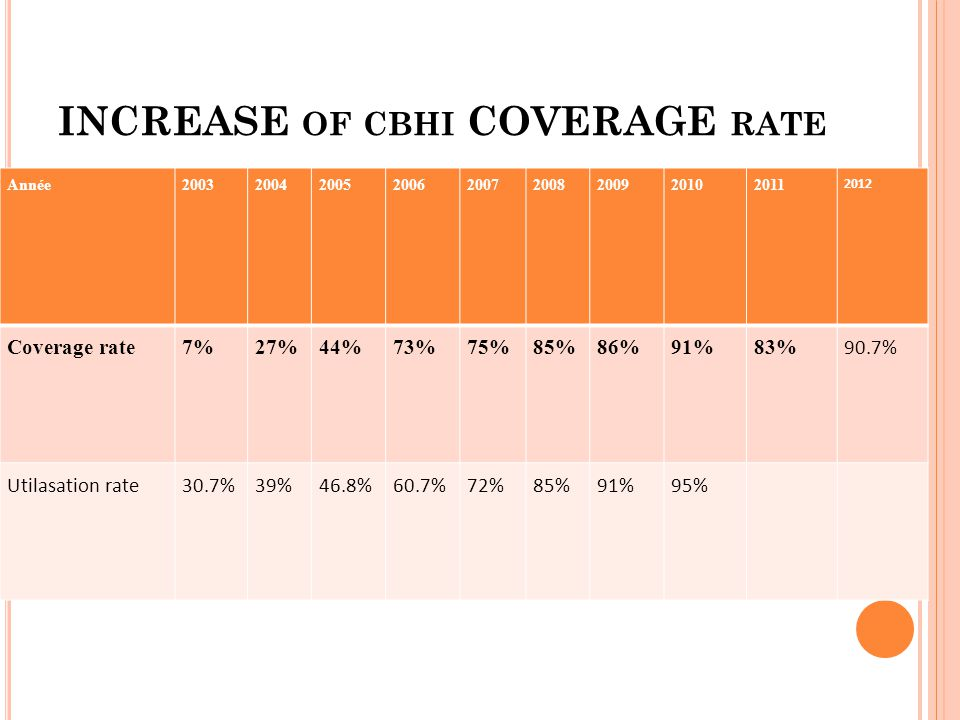 INCREASE of cbhi COVERAGE rate