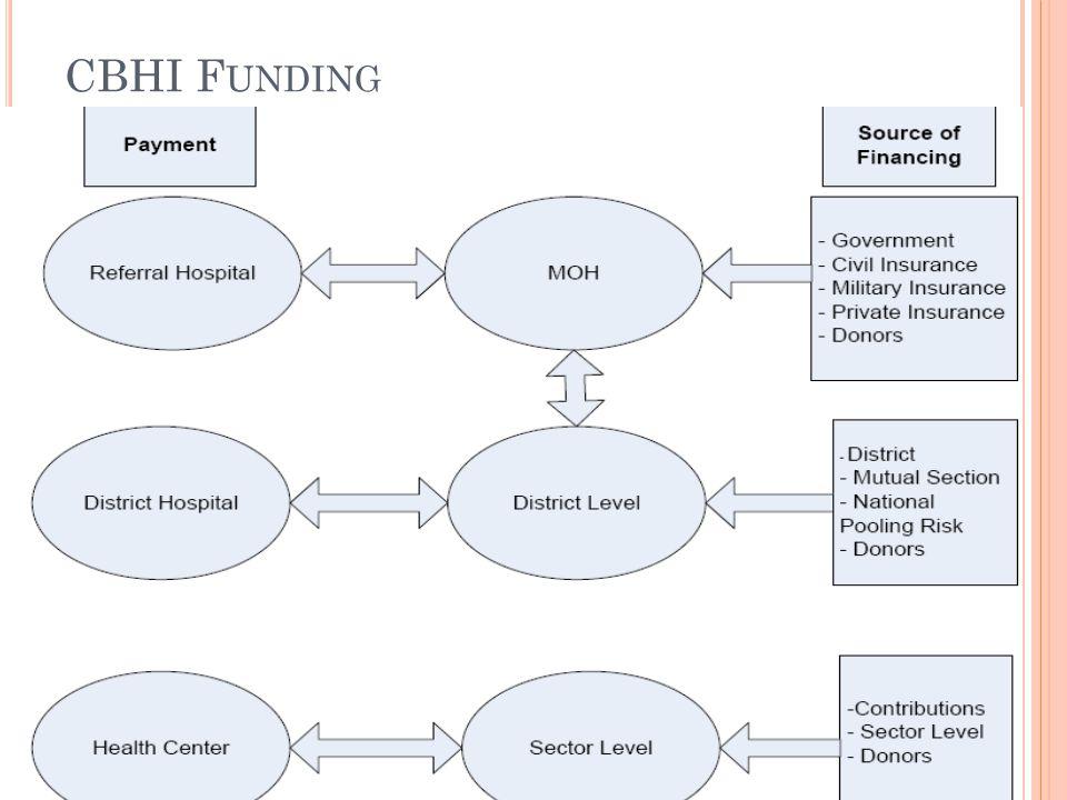CBHI Funding