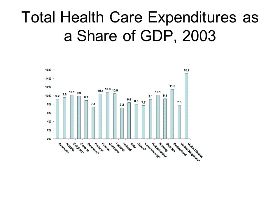 Total Health Care Expenditures as a Share of GDP, 2003