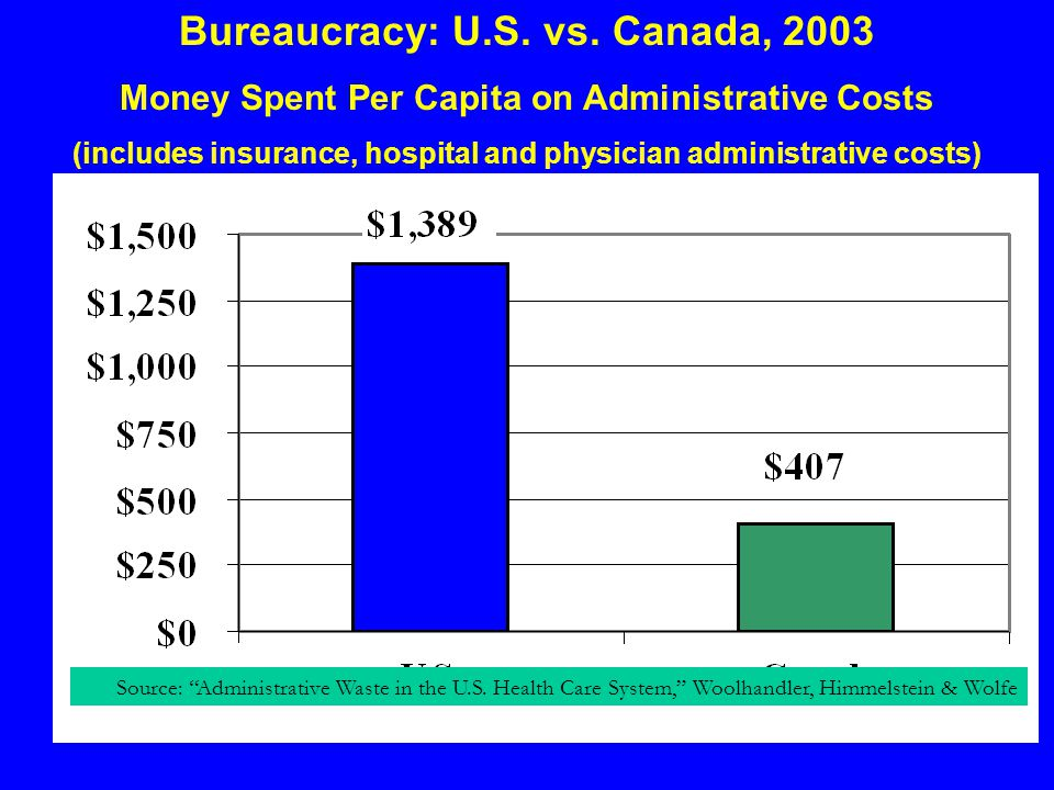 Bureaucracy: U.S. vs. Canada, 2003