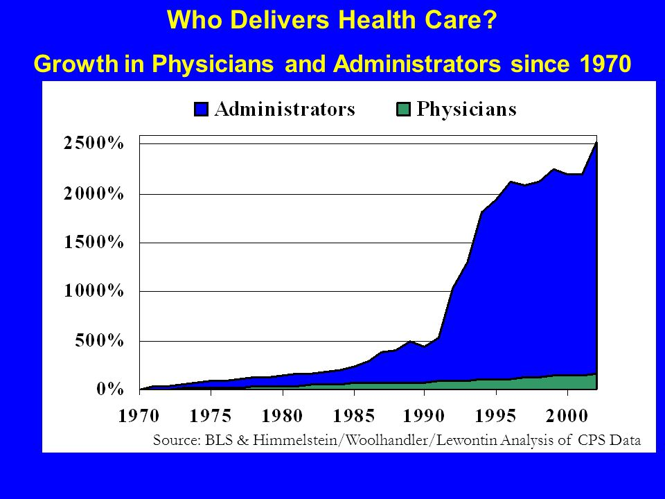 Who Delivers Health Care