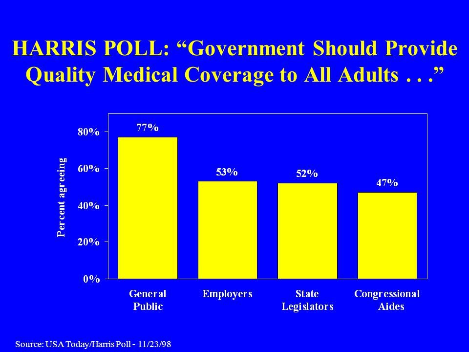HARRIS POLL: Government Should Provide Quality Medical Coverage to All Adults . . .