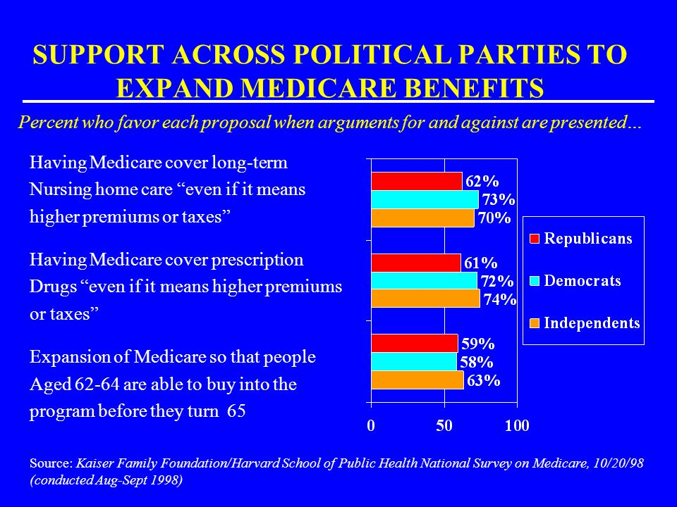 SUPPORT ACROSS POLITICAL PARTIES TO EXPAND MEDICARE BENEFITS Percent who favor each proposal when arguments for and against are presented…