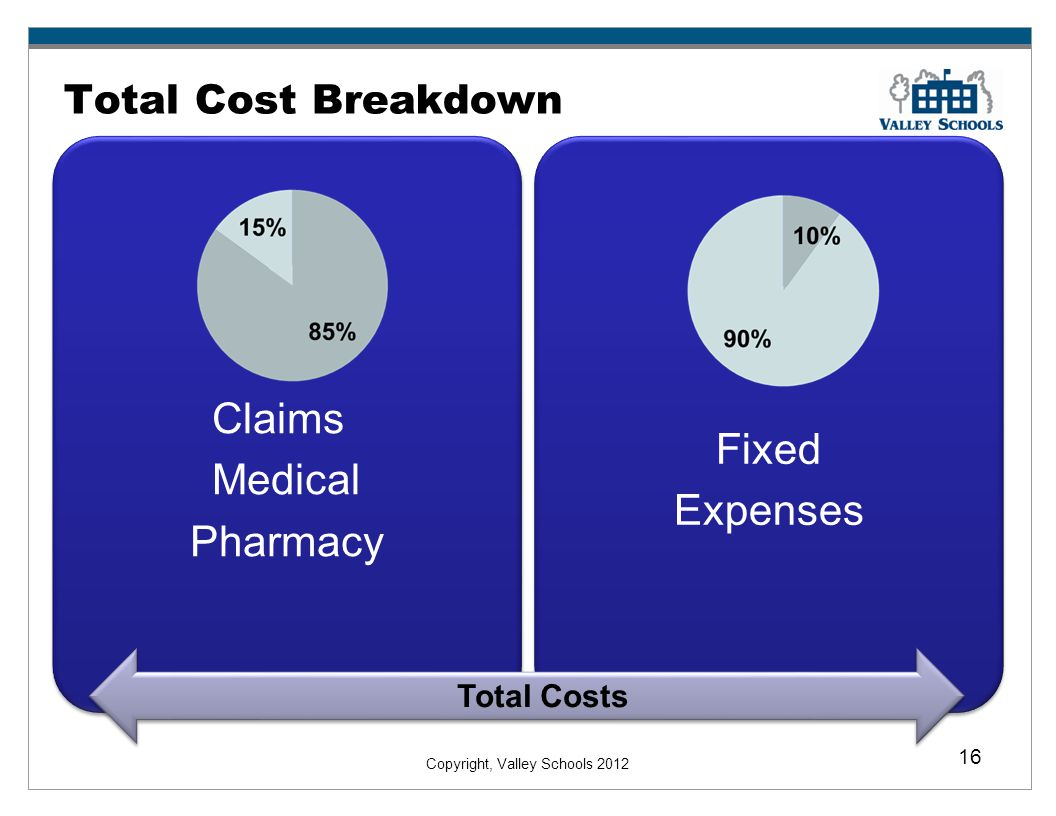 Claims Fixed Medical Expenses Pharmacy Total Cost Breakdown