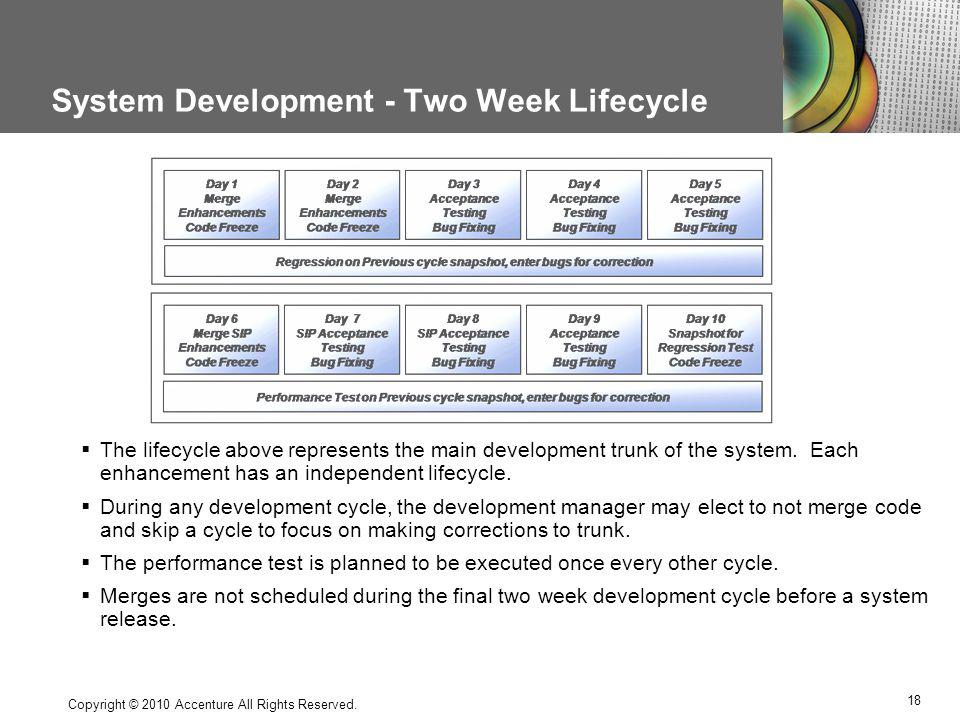 System Development - Two Week Lifecycle