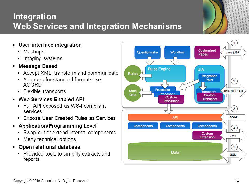 Integration Web Services and Integration Mechanisms