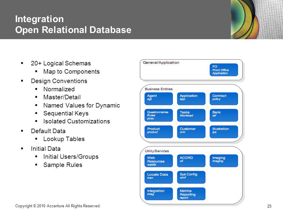 Integration Open Relational Database