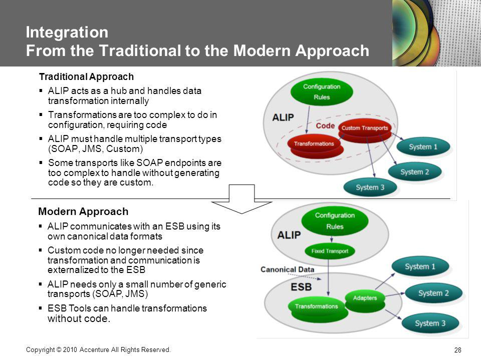 Integration From the Traditional to the Modern Approach