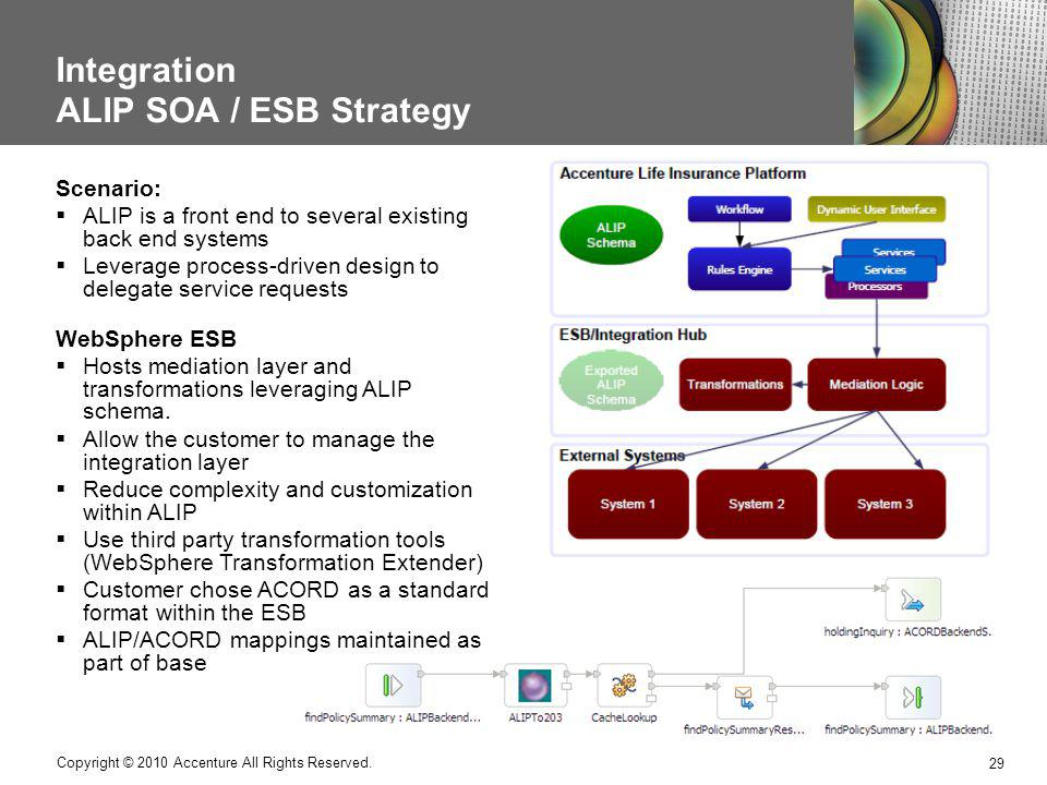 Integration ALIP SOA / ESB Strategy