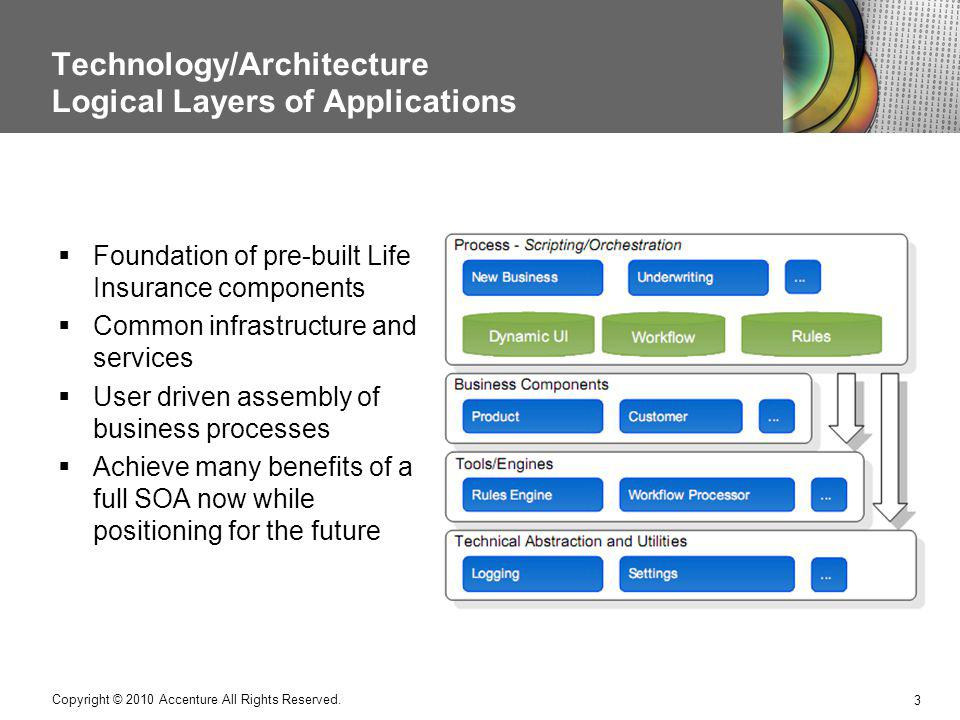 Technology/Architecture Logical Layers of Applications
