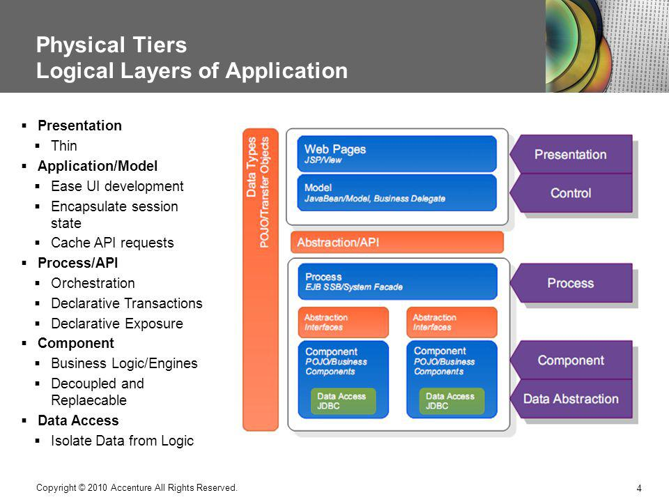 Physical Tiers Logical Layers of Application
