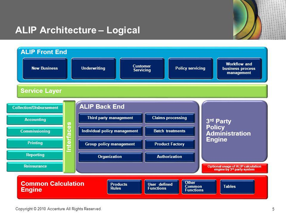 ALIP Architecture – Logical