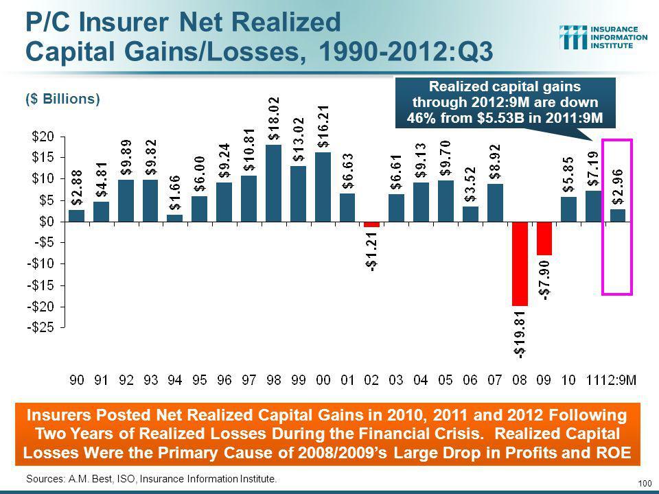 P/C Insurer Net Realized Capital Gains/Losses, 1990-2012:Q3