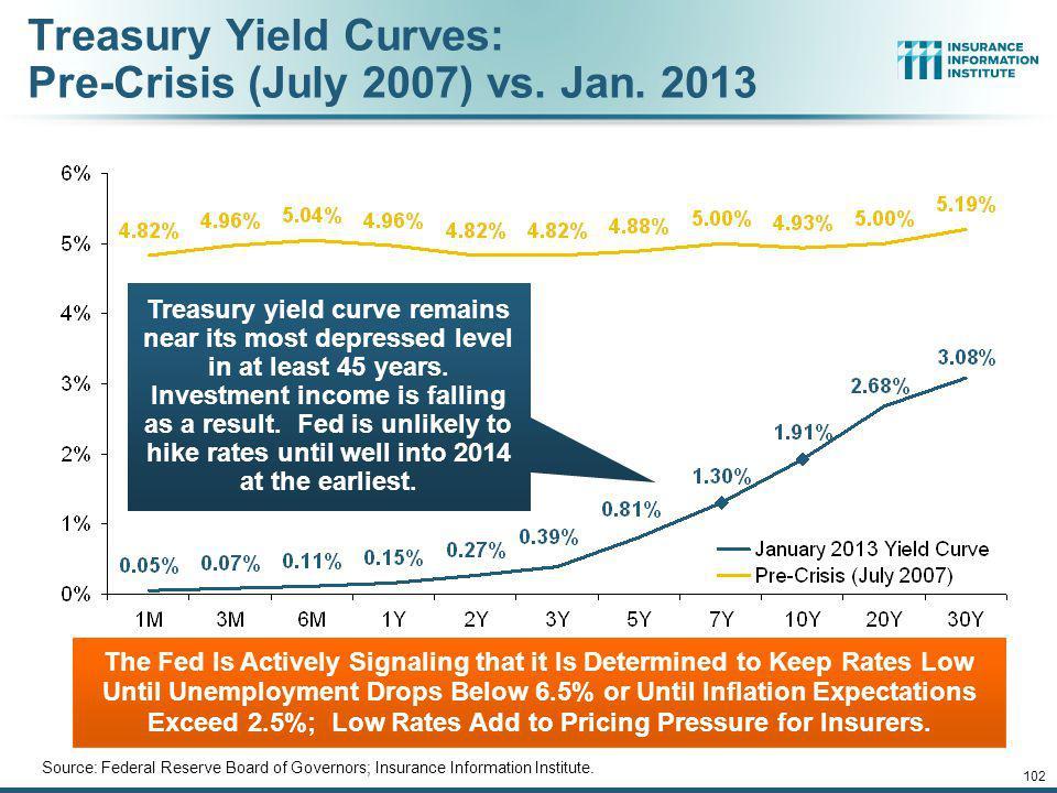 Treasury Yield Curves: Pre-Crisis (July 2007) vs. Jan. 2013