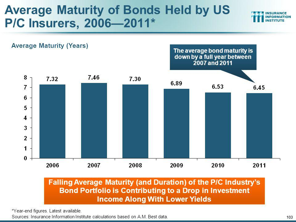 Average Maturity of Bonds Held by US P/C Insurers, 2006—2011*