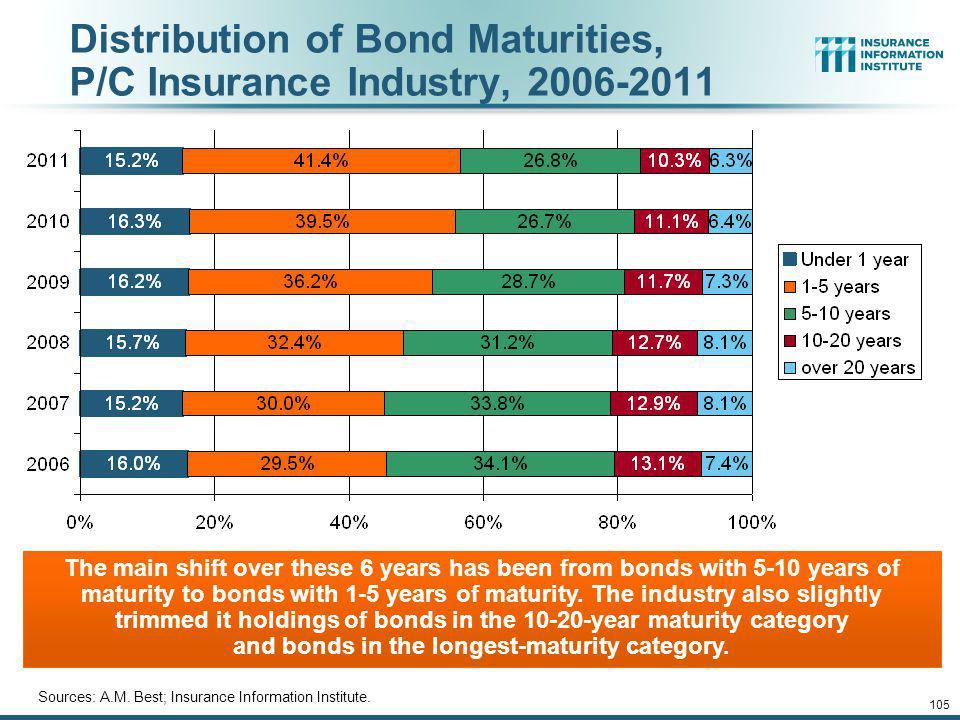 Distribution of Bond Maturities, P/C Insurance Industry, 2006-2011