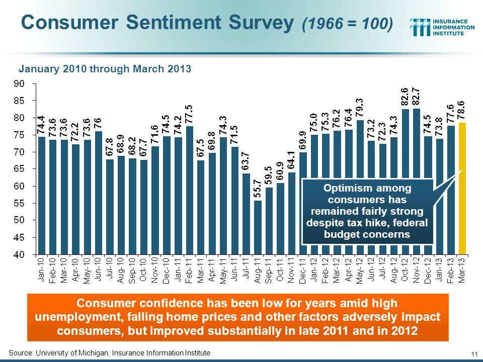 Consumer Sentiment Survey (1966 = 100)